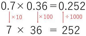0.7×0.36という小数のかけ算において、かける数を100倍、かけられる数を10倍してかけ算した答えを1000で割ると、もとのかけ算の答えになる。