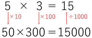 かける数を100倍、かけられる数を10倍してかけ算した答えを1000で割ると、もとのかけ算の答えになる。