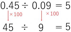 0.45÷0.09という小数のわり算において、わる数を100倍、わられる数を100倍してわり算した答えは、もとのわり算の答えと同じになる。