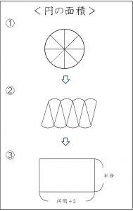 円の面積の公式の求め方