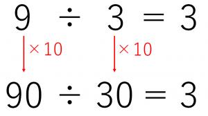 わる数を10倍、わられる数を10倍してわり算した答えは、もとのわり算の答えと同じになる。