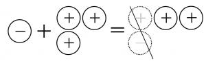 マイナスののおはじき1個とプラスのおはじき3個を合わせると、プラスのおはじきが2個残る
