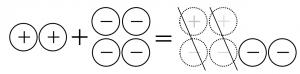 プラスのおはじき2個とマイナスのおはじき4個を合わせると、マイナスのおはじきが2個残る