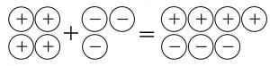 プラスのおはじき4個とマイナスのおはじき3個あわせると、どうなる?