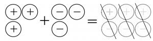 プラスのおはじき3個とマイナスのおはじき3個を合わせると、0になる