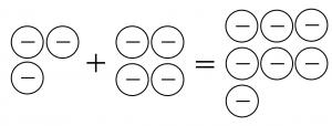 マイナスのおはじき3個とマイナスのおはじき4個を合わせると、マイナスのおはじき7個