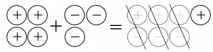 プラスのおはじき4個とマイナスのおはじき3個を合わせると、プラスのおはじきが1個残る