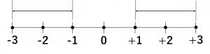 -3から-1の範囲と、+1から+3の範囲を表示している数直線