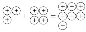 プラスのおはじき3個とプラスのおはじき4個をたして、プラスのおはじきが7個