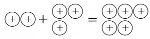 プラスのおはじき2個とプラスのおはじき3個を合わせると、プラスのおはじき5個