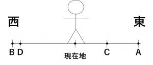 現在地を0として、正の方向を東、負の方向を西で表した図