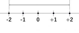 -2から+2の範囲を表示している数直線