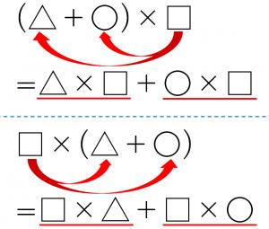 〇・△・□の記号を使って、分配法則について、カッコの外のかける数を、カッコ内のたし算のそれぞれの数にかけることを視覚的に分かりやすく説明した図