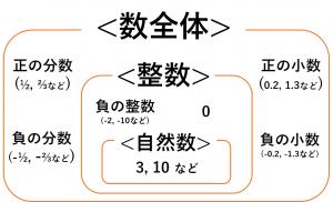 数全体の集合の中に整数の集合があり、整数の集合の中に自然数の集合がある図