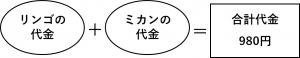 (リンゴの代金)+(ミカンの代金)=980円(合計金額)