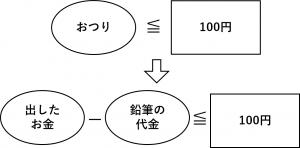 おつり≦100円、つまり、(出したお金)-(鉛筆の代金)≦100円
