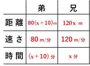 「方程式の利用」速さの文章題を解くための表④
