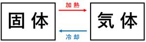 「固体 ⇄ 気体」に状態変化する図