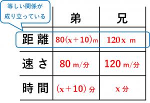 「方程式の利用」速さの文章題を解くための表⑤