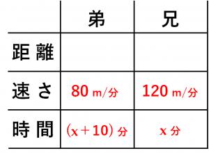「方程式の利用」速さの文章題を解くための表➂
