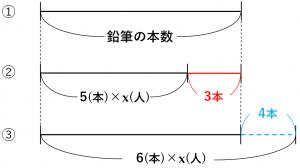 方程式の利用の過不足の問題を説明するための線分図