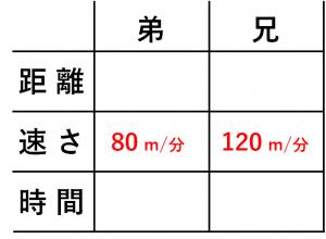 「方程式の利用」速さの文章題を解くための表②