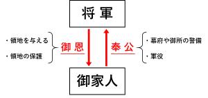 将軍と御家人の御恩と奉公で結ばれた主従関係を説明した図