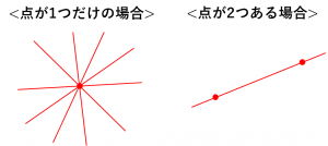 1つの点を通る直線は無数にあるが、2つの点を通る直線は1つに決まることを説明した図