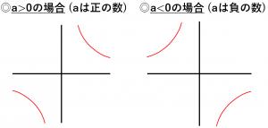 反比例のグラフが双曲線を説明する図
