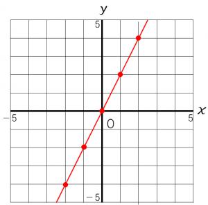 比例のグラフのかき方を説明した図②