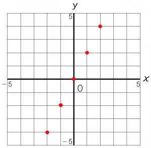 比例のグラフのかき方を説明した図①