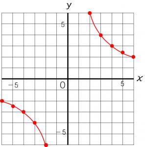 反比例のグラフのかき方を説明した図②