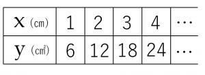 比例関係を説明するためのxとyの値が載っている表