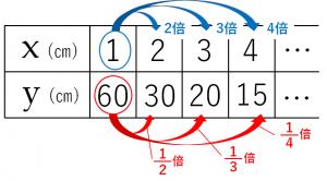 反比例の関係を説明するためのxとyの値をまとめた表②