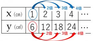 比例関係を説明するためのxとyの値が載っている表②