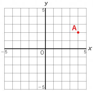 座標平面上の点の座標を説明するための図