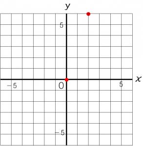 比例の式から比例のグラフをかく方法を説明した図