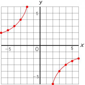 反比例のグラフのかき方を説明するための図②