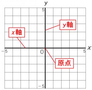 座標平面を説明するための図
