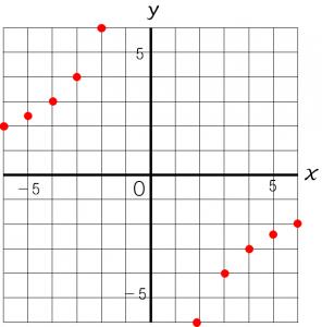 反比例のグラフのかき方を説明するための図➀