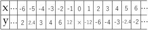 反比例の式のxとyの値を表にした図