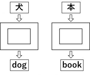 日本語のカードを入れたら英単語のカードが出てくる翻訳機のイラスト