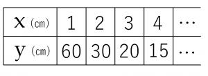 反比例の関係を説明するためのxとyの値をまとめた表