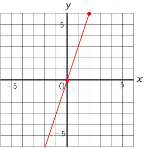 比例の式から比例のグラフをかく方法を説明した図②