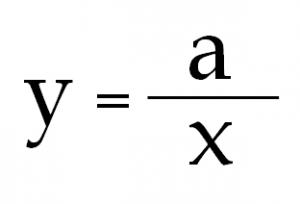 y=a/x