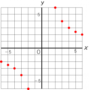 反比例のグラフのかき方を説明した図①