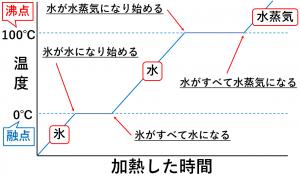 融点と沸点を説明するための加熱する時間と温度の関係を表したグラフ