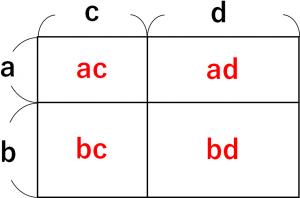 展開の公式を面積で説明するための、長方形の図