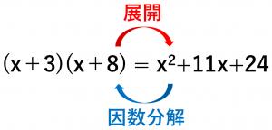 展開と因数分解が逆の関係であることを説明している図