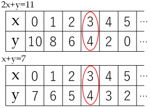 2つの二元一次方程式のxとyの値の組合せについての表